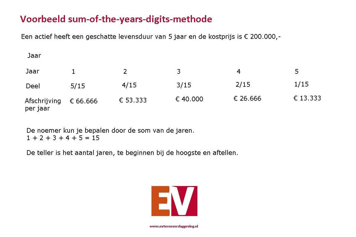 Sum-of-the-years-digits-methode